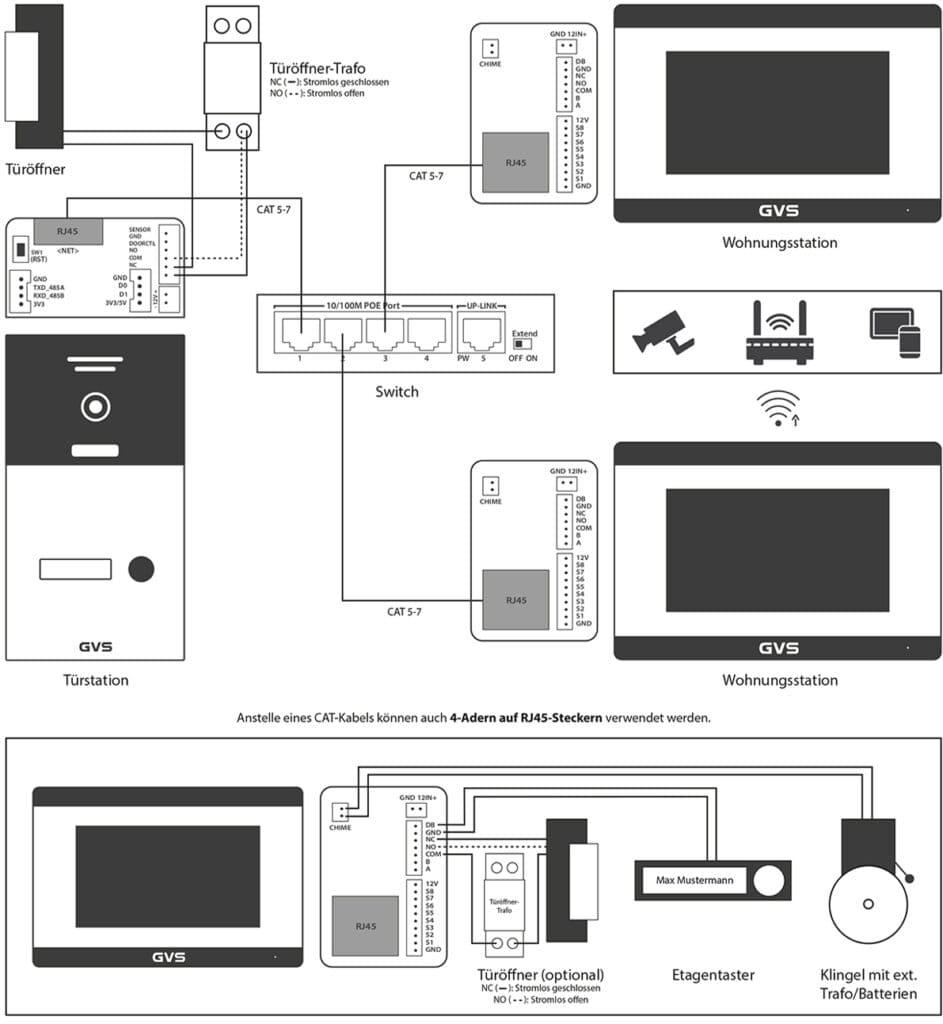 Anschlussbeispiel für die GVS 4-Draht IP Video-Türsprechanlage mit Türöffner